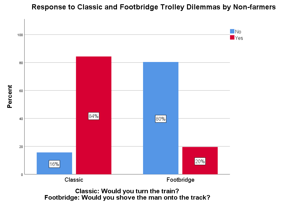 Graph displaying percent of participants willing to shove a man onto the tracks in the footbridge trolley dilemma.