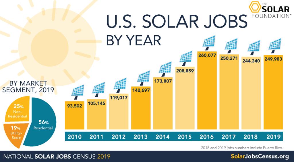 solar jobs by year chart