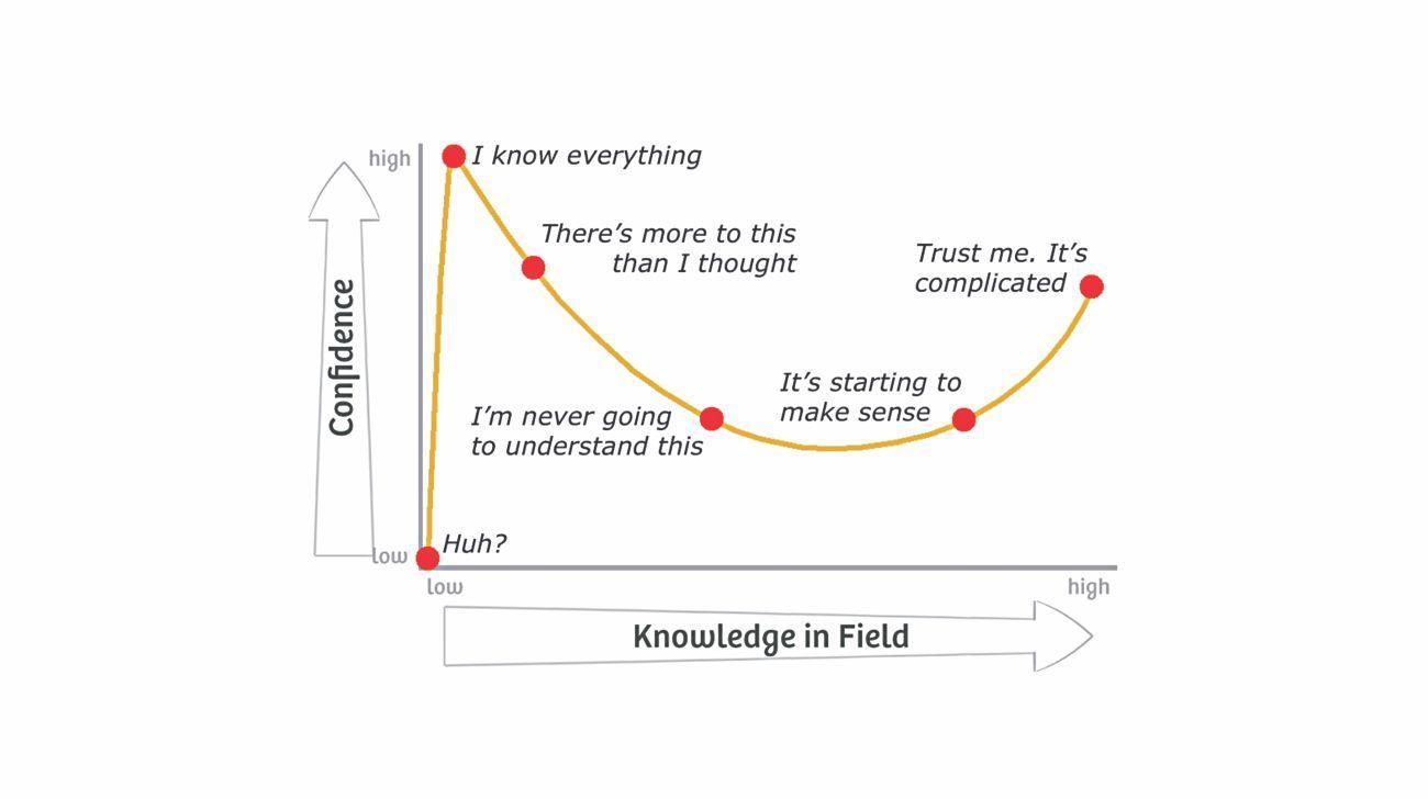 Die Dunning-Kruger-Kurve