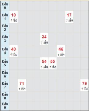 Soi cầu kết quả xổ số miền Trung Ngày 26/7/2021 1