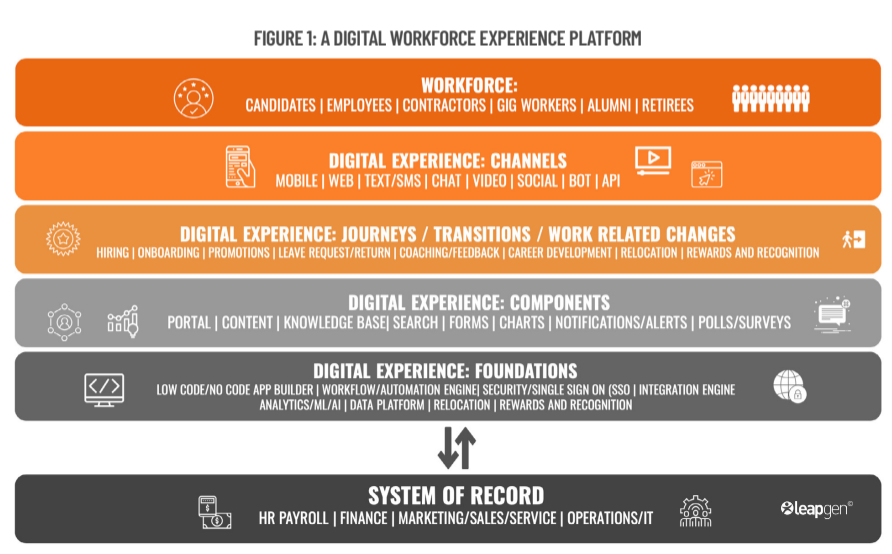 diagram of a digital workforce experience platform