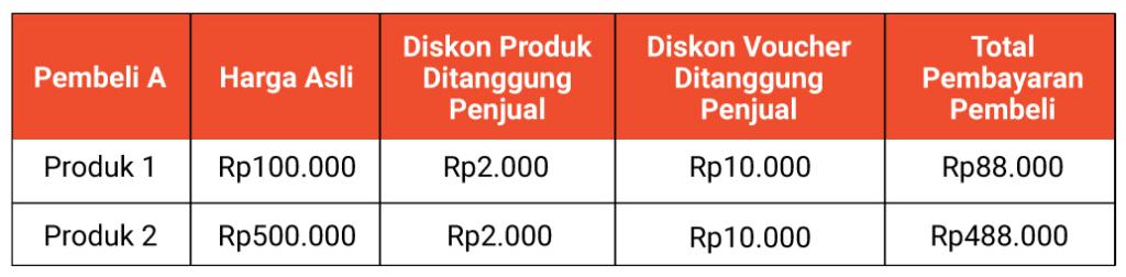 Program Gratis Ongkir Minimal Belanja Rp 0