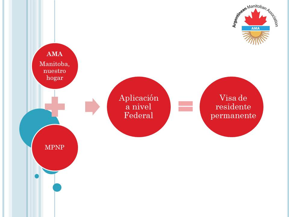AMA Inmigration Manitoba