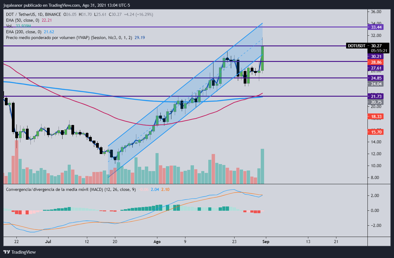 FXMAG cryptocurrencies dot, xlm, aave - technical analysis markets (lend) news aave (xlm) news stellar aave / usd technical analysis altcoin dot / usd polkadot (dot) xlm / usd messages information 1