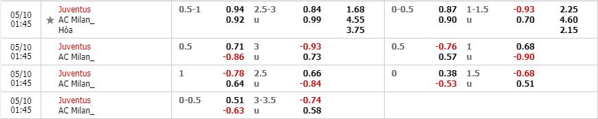 Tỷ lệ kèo Juventus vs AC Milan theo nhà cái W88
