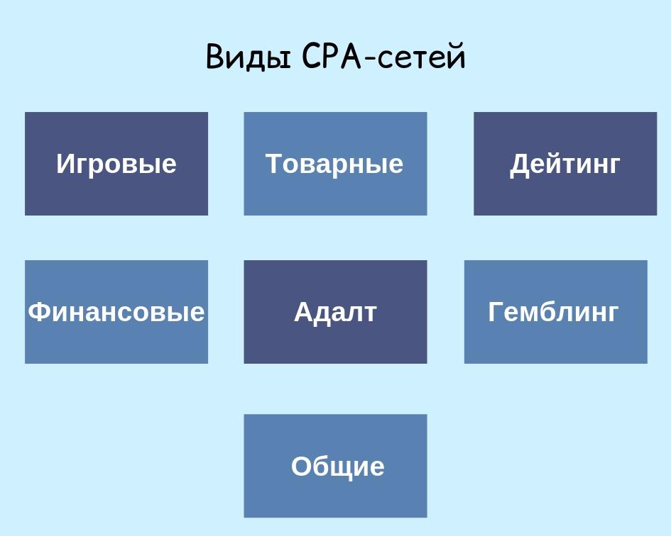 Виды CPA-сетей