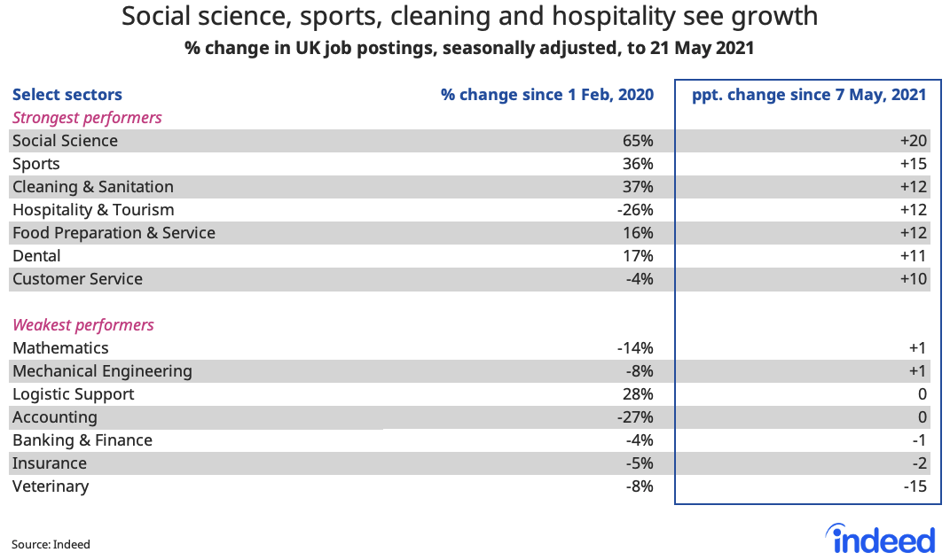 Table showing social science, sports, cleaning and hospitality see growth
