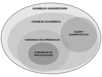 Resultado de imagen para organigrama de la asamblea universitaria