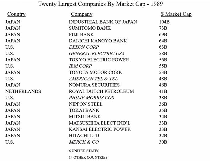 Berkshire Hathaway Annual Meeting 2021, Twenty Largest Companies By Market Cap - 1989