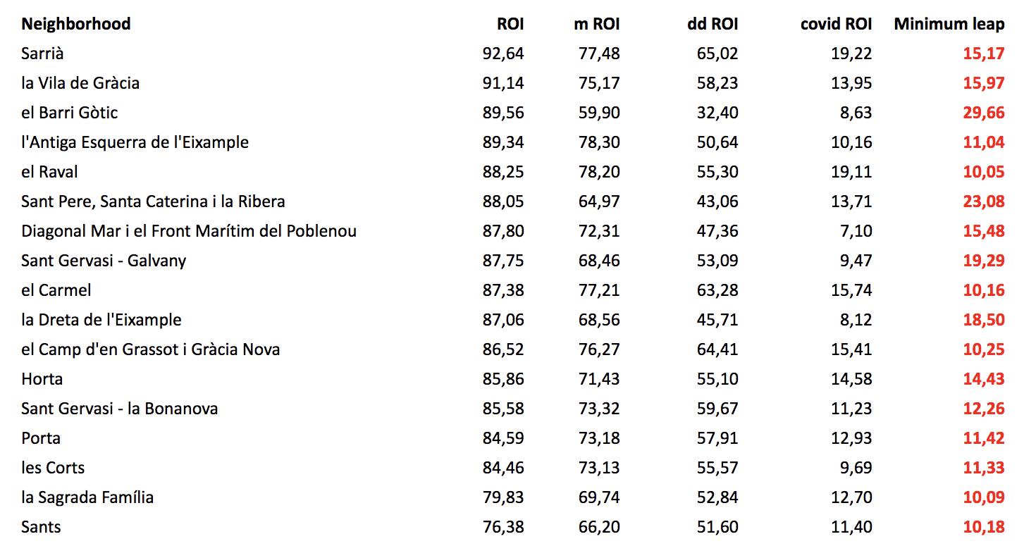 Post quarantine Retail Occupancy Index variation.