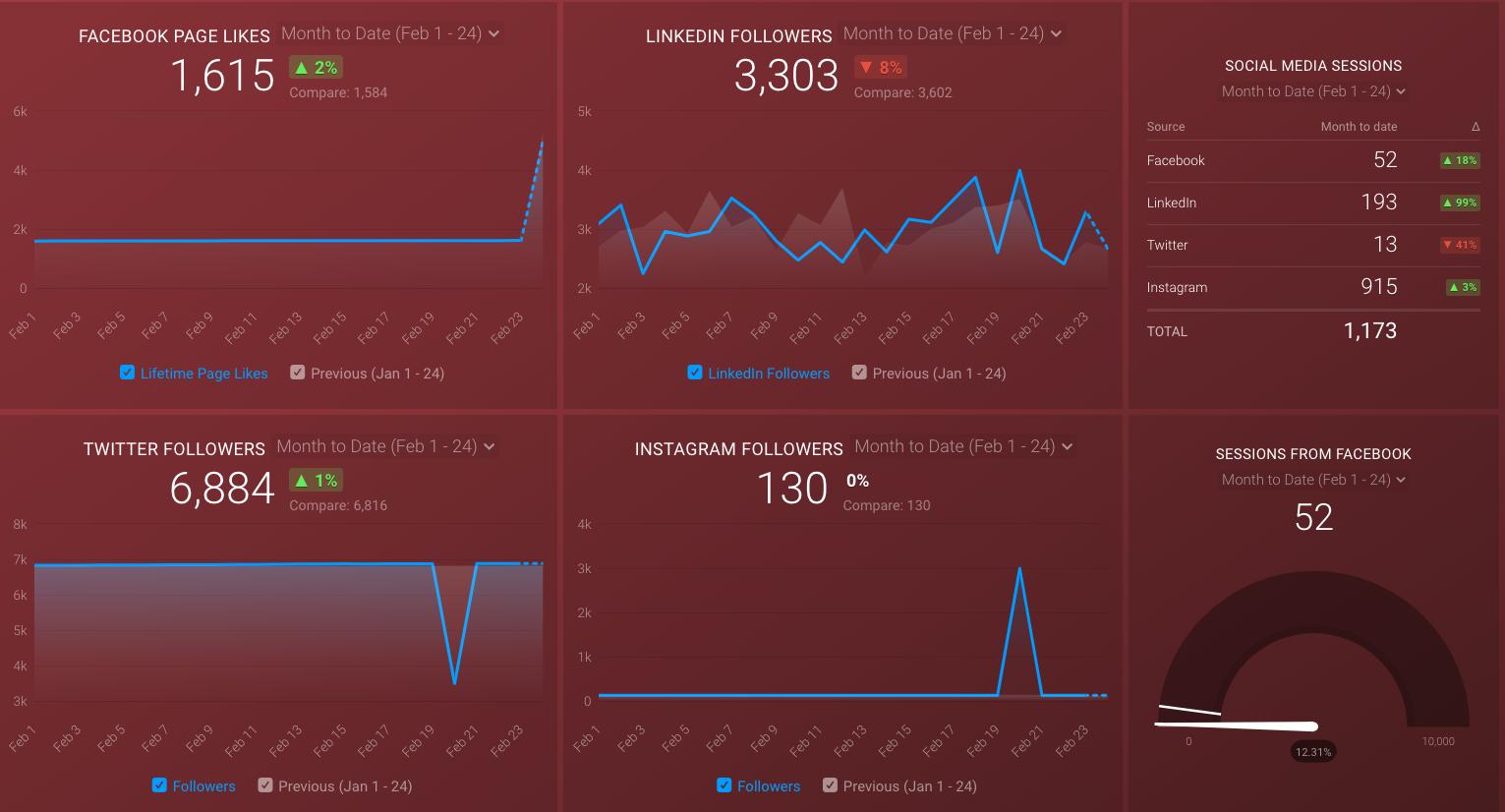 social media dashboard template