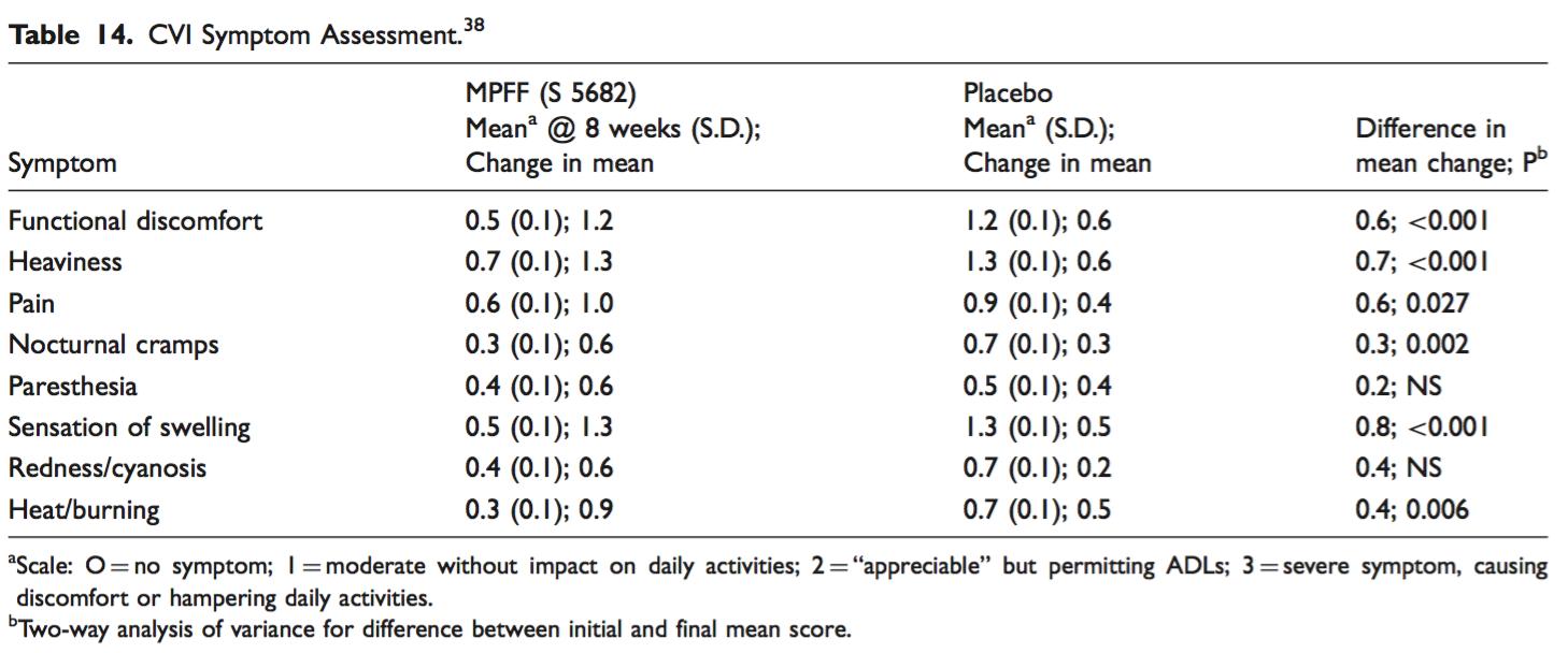 CVI Symptom Assessment