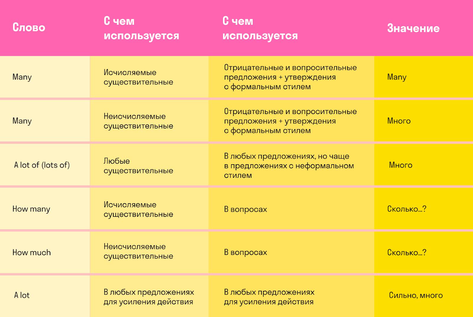 Правила употребления much, many и a lot: таблица