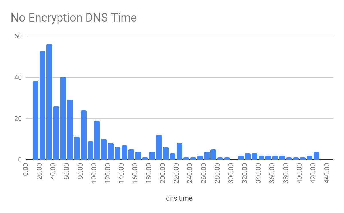 No Encryption DNS Time