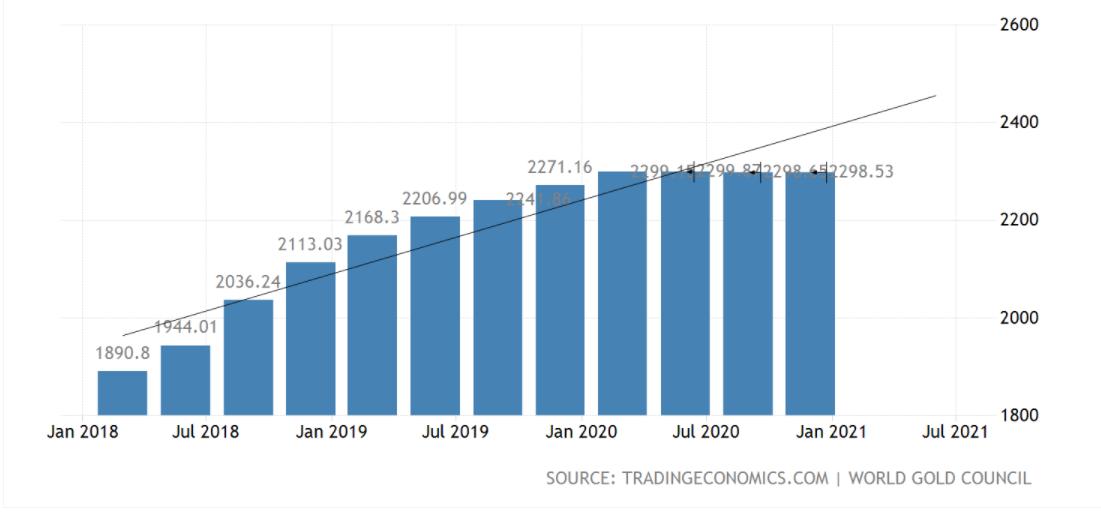 graphique montrant l'évolution des réserves d'or depuis 2018 pour la Russie