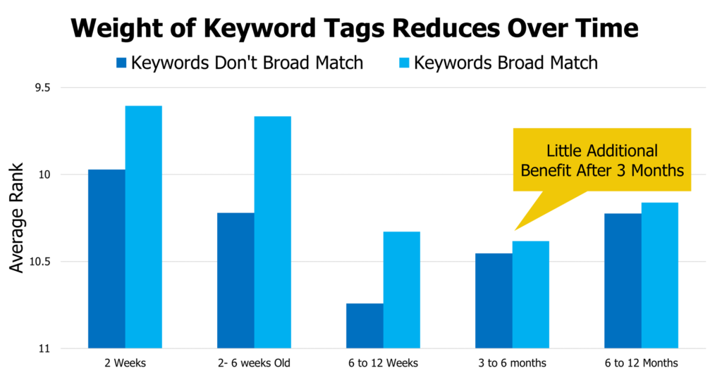 A bar graph illustrating that the weight of keyword tags reduces over time