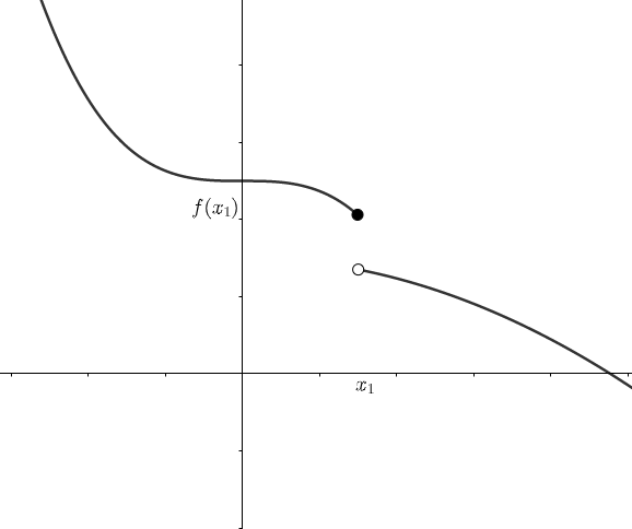graph and its function