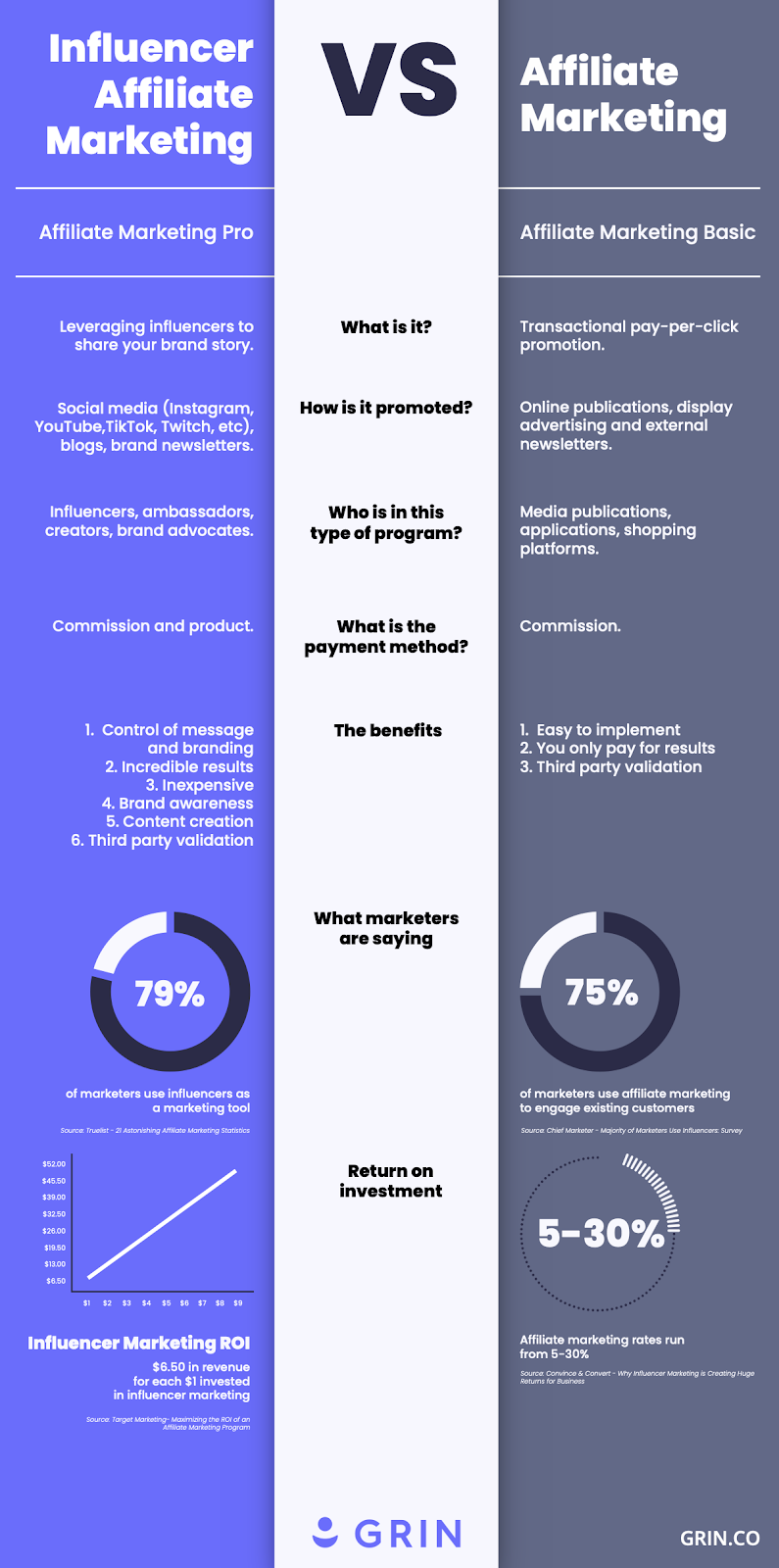 influencer marketing vs affiliate marketing grin influencer marketing