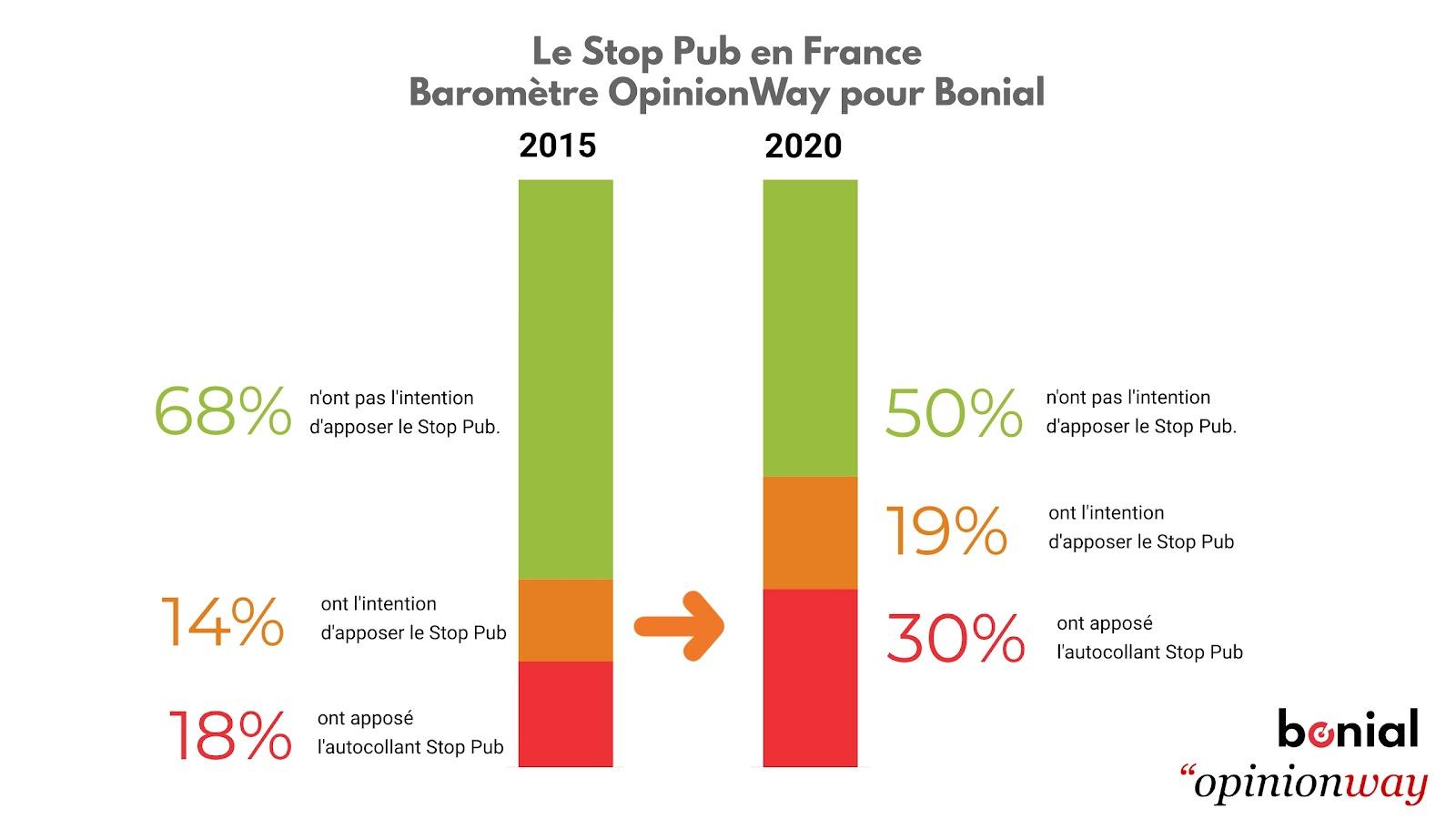 Sondage OpinionWay Bonial prospectus 2025 stop pub