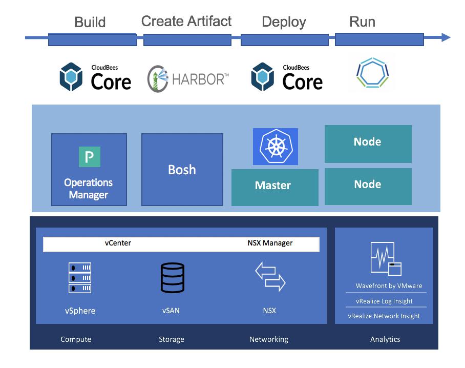 CloudBees Core and VMware Enterprise PKS