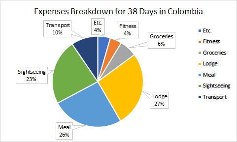 Expenses Breakdown for 38 days in Colombia