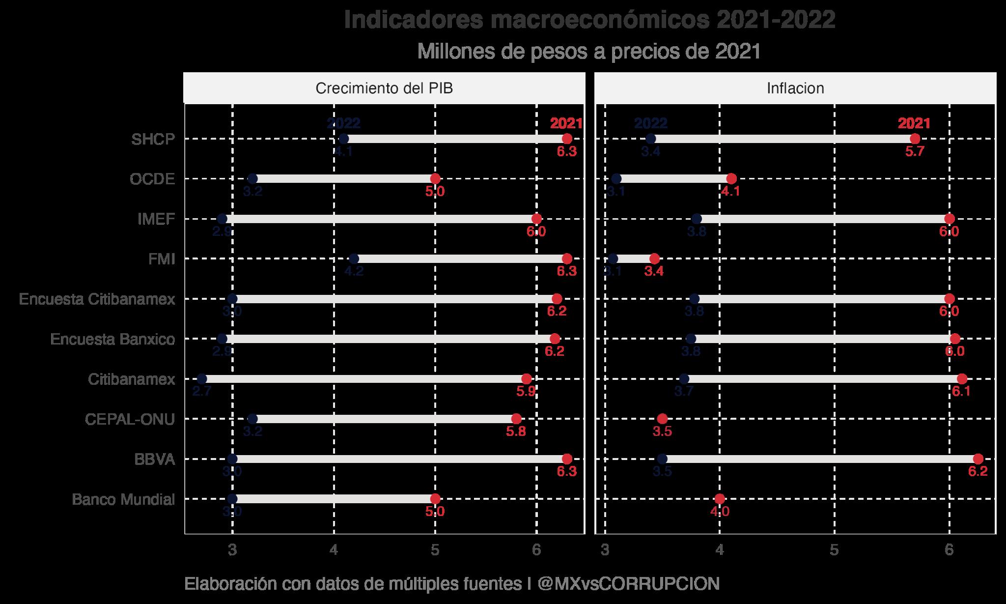 Análisis del paquete económico 2022