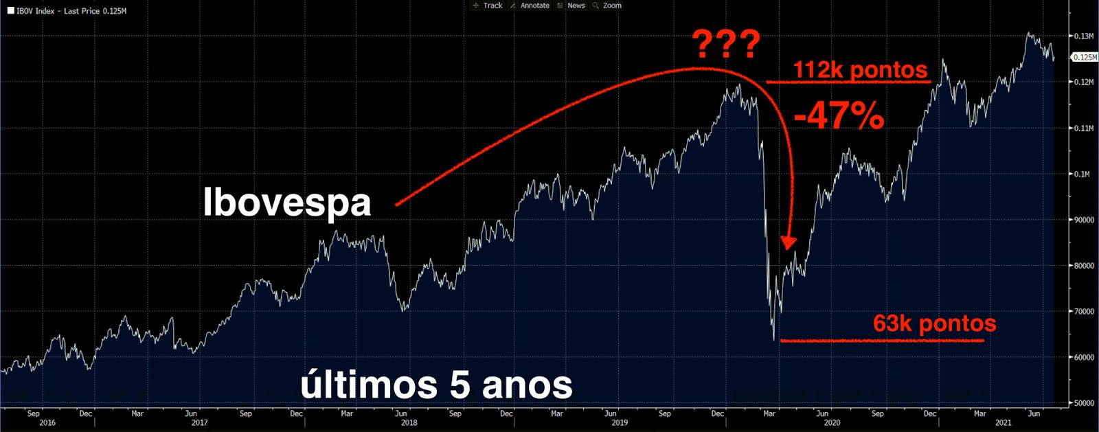 Gráfico apresenta desempenho Ibovespa nos últimos 5 anos.