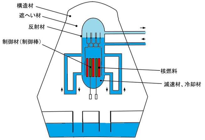 電力1-3 1) 原子炉の構成材料 ...