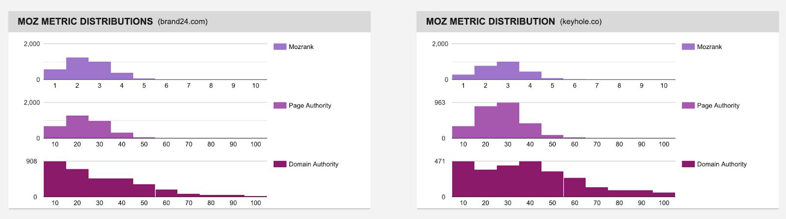 backlink checker metrics