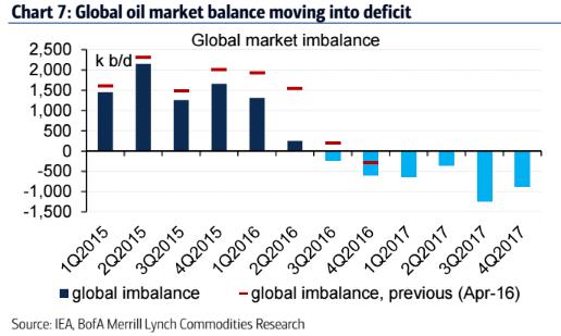 Oil_Market_Deficit.png