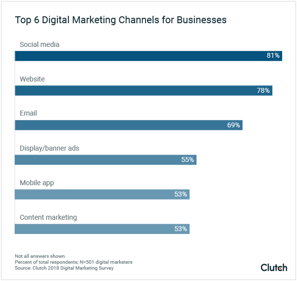 Graph-1-Top-Digital-Marketing-Channels-600x569.png
