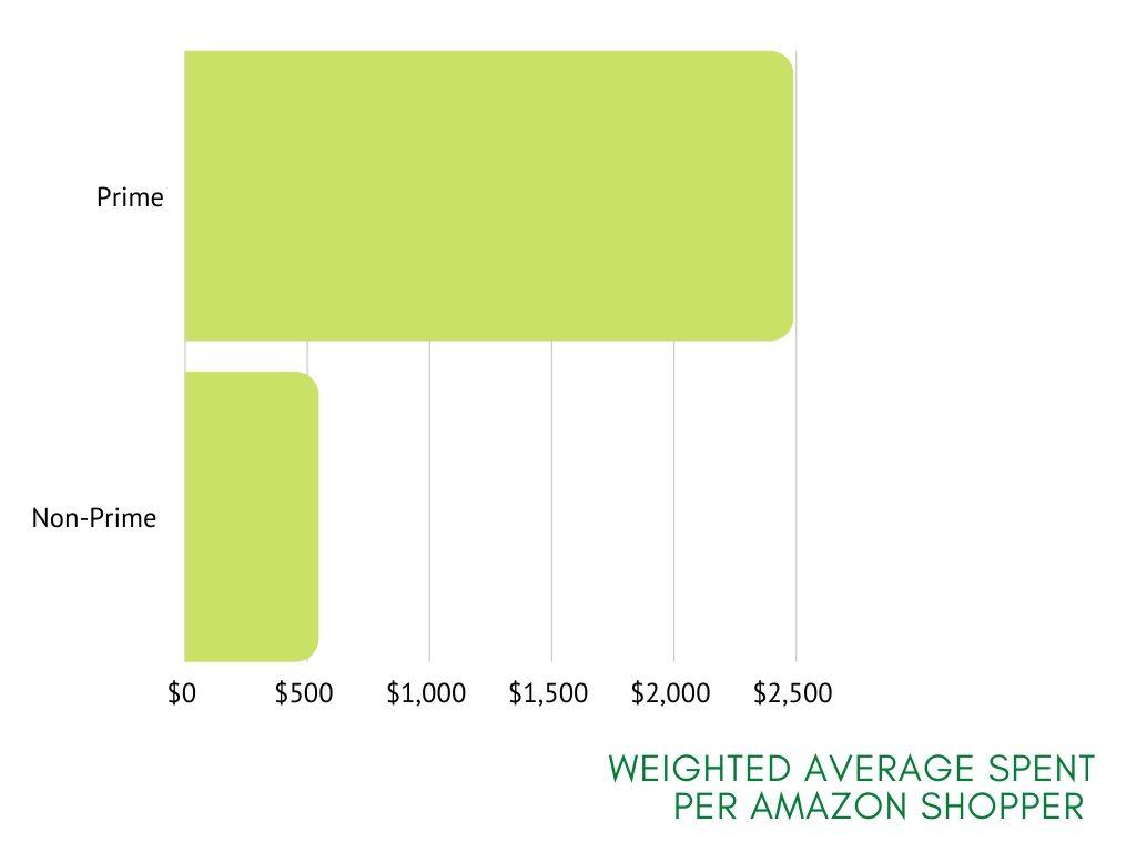 a chart showing amazon data