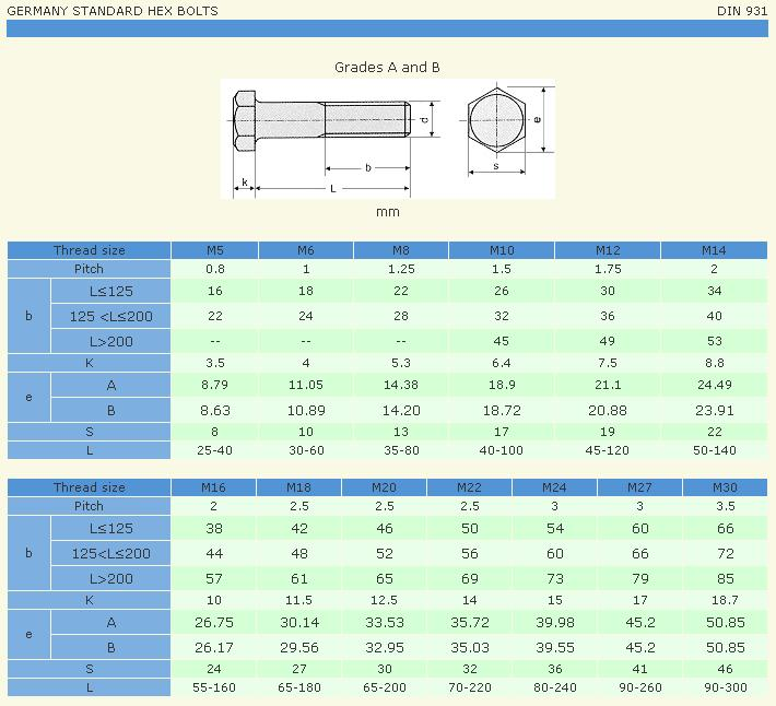 Bảng thông số DIN 931
