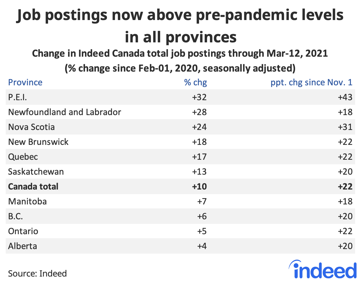 Table showing job postings now above pre-pandemic levels in all provinces