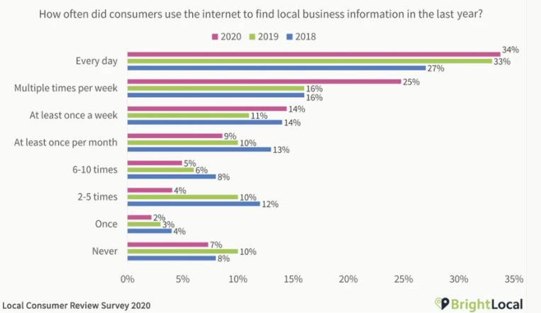 Local reviews 2020 mobile marketing statistics