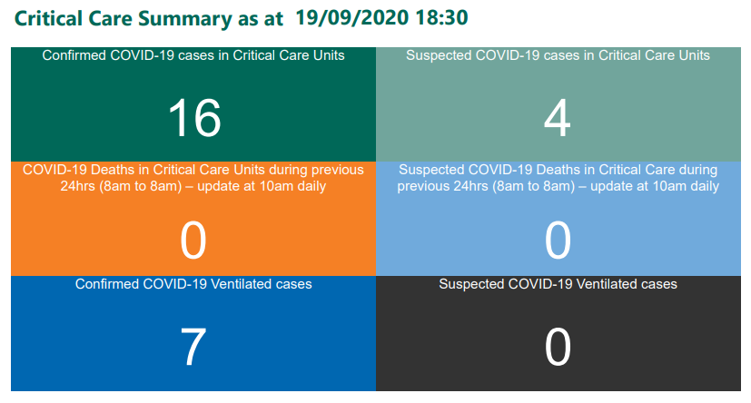 16 ICU patients testing positive for COVID-19 on 19 Sept