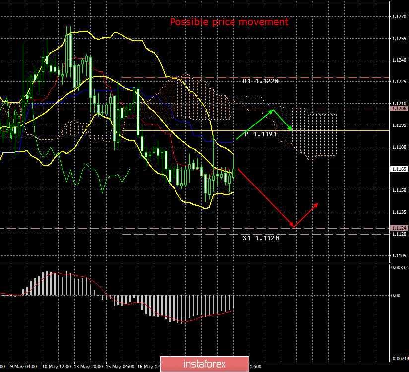 InstaForex Analytics: EUR/USD. 22nd of May. Results of the day. The minutes of the Fed meeting are interesting, but all the