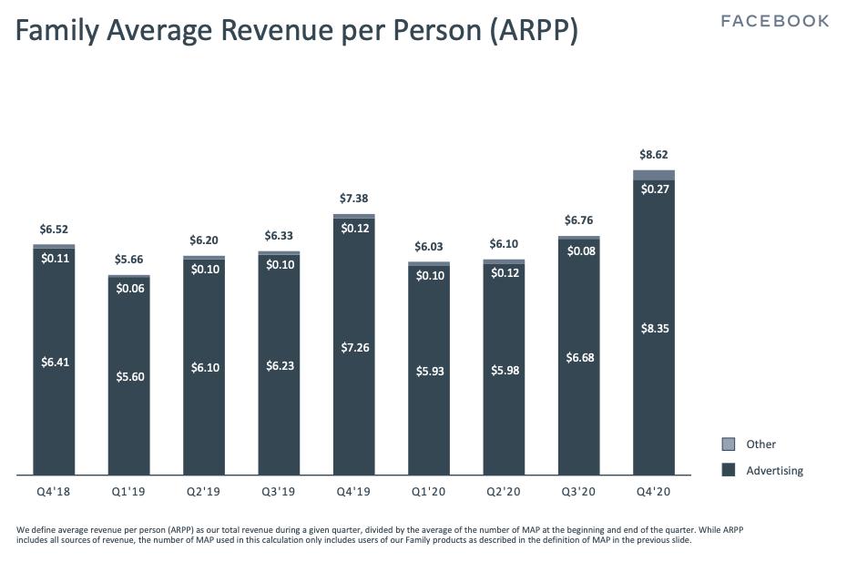 Facebook stock Family Average Revenue per Person (ARPP) Q4 2020