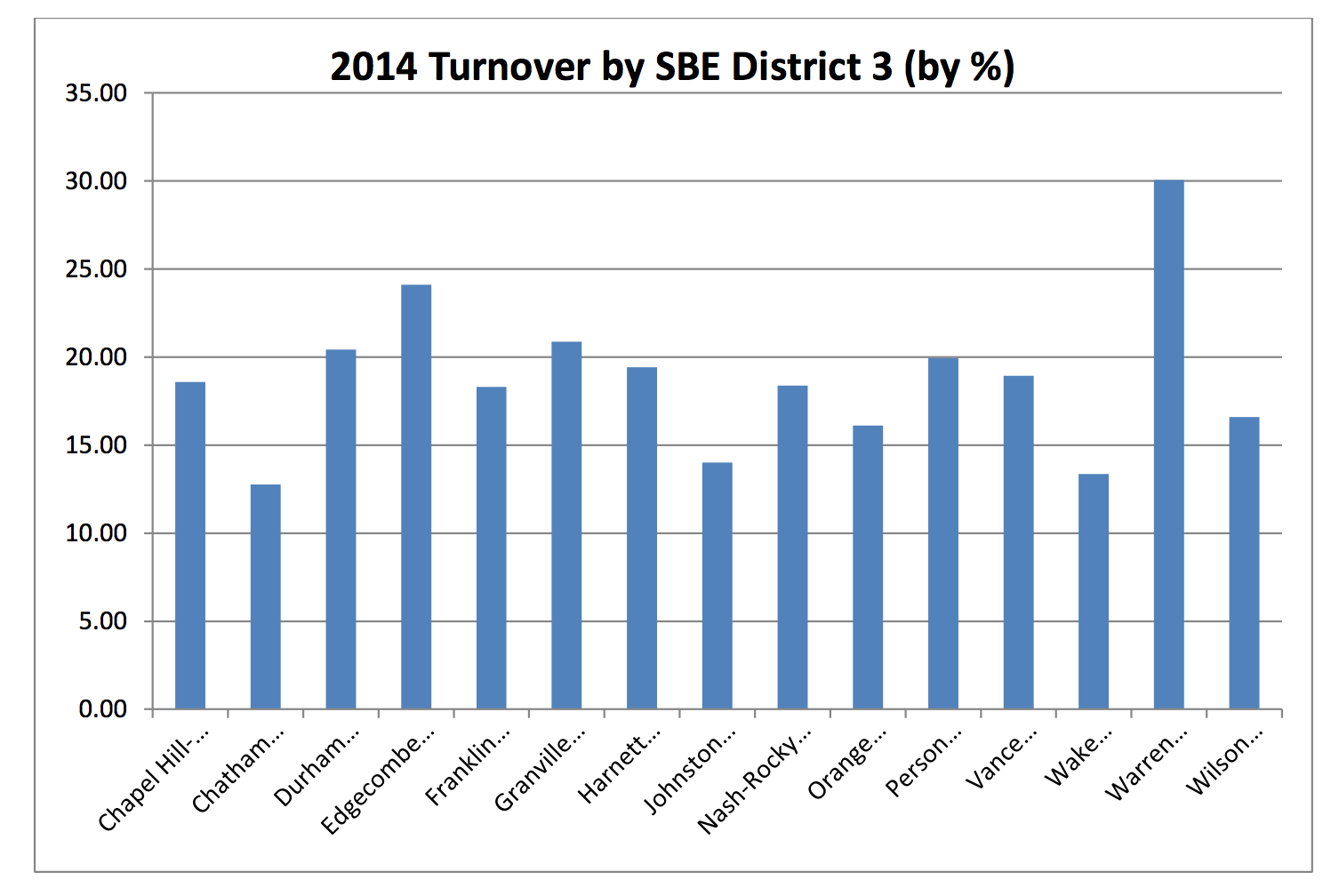 Chatham County Schools Teacher Turnover Rate Below State Average