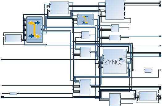 Zynq based custom instrument controller