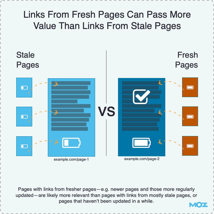 Ссылки с более свежих страниц имеют больший вес, чем со старых