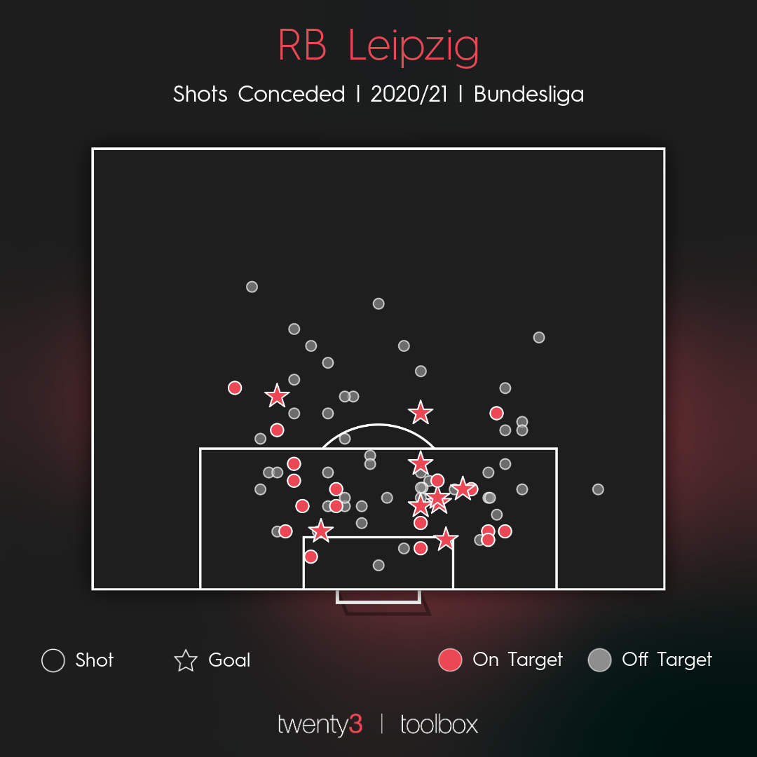 The shots conceded by RB Leipzig during their 2020/21 Bundesliga campaign.