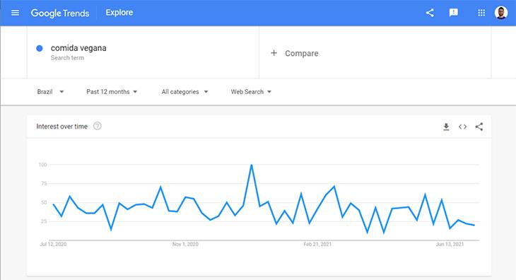 pesquisa do google trends para comida vegana