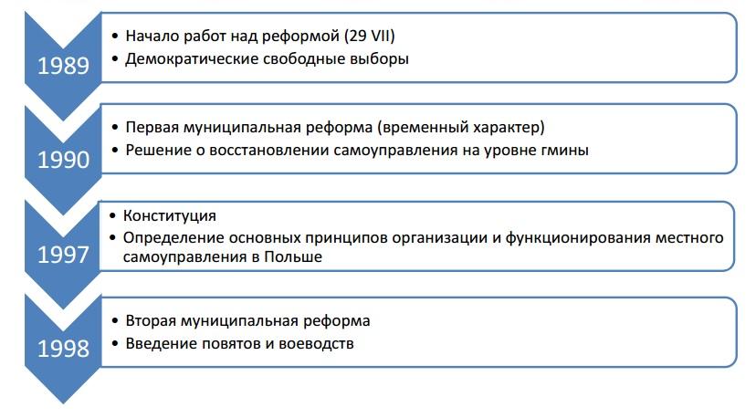 Источник графики: www.polinst.kiev.ua