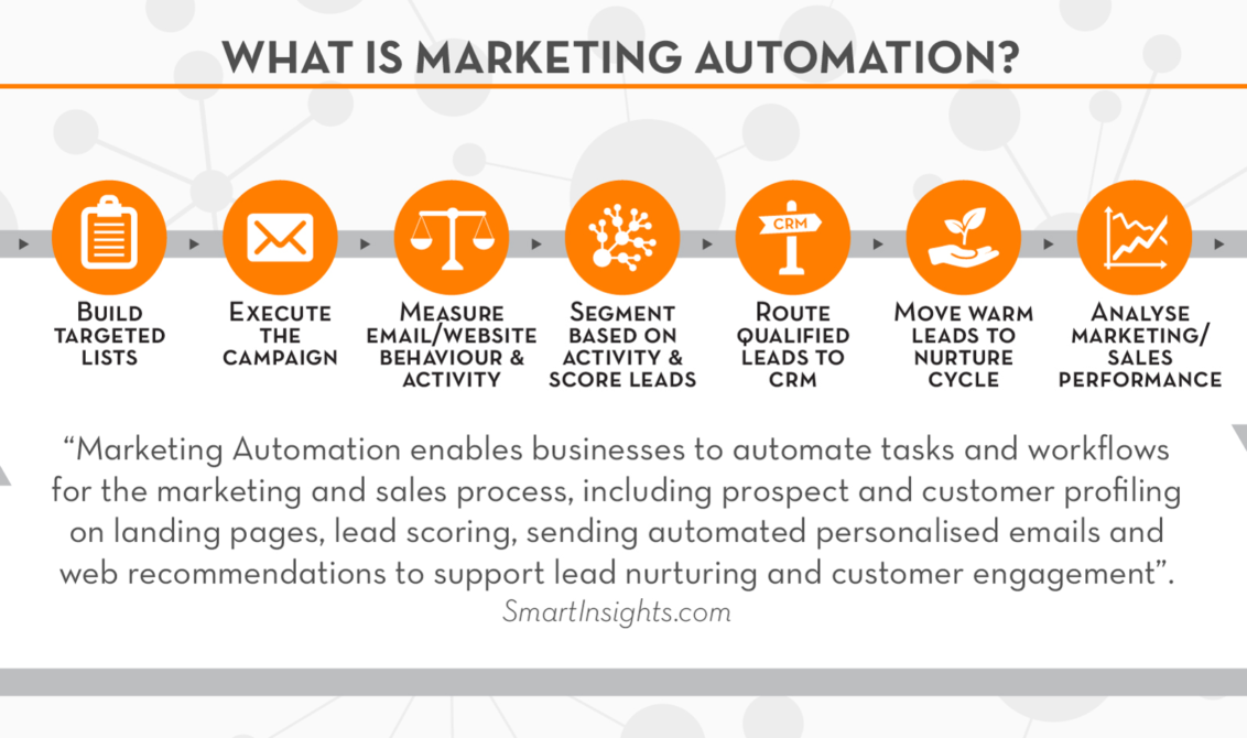 marketing automation company