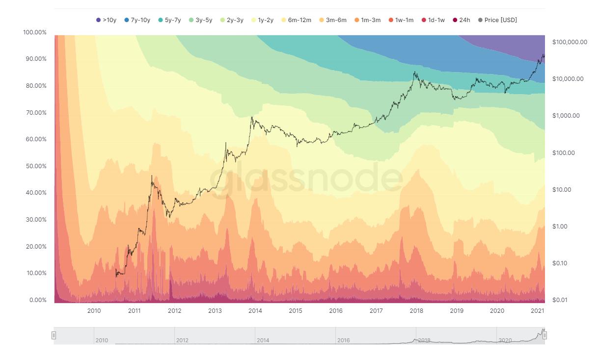 Распределение биткоинов по времени удержания.