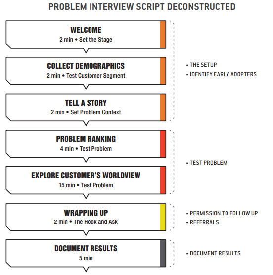 Problem Interview