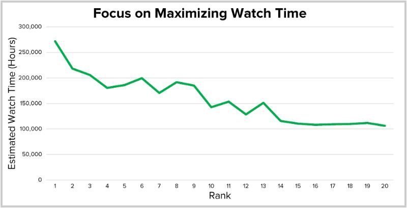 izlenme süresi ile sıralama arasındaki ilişki