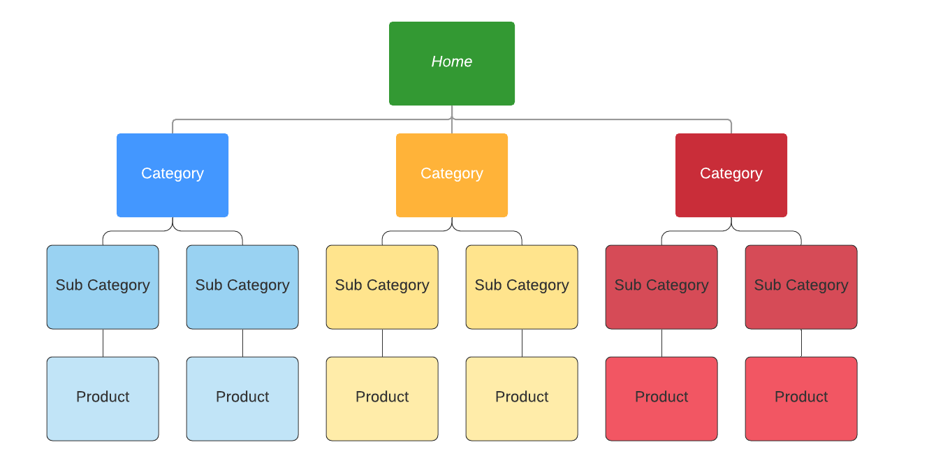 Well-optimized site architecture