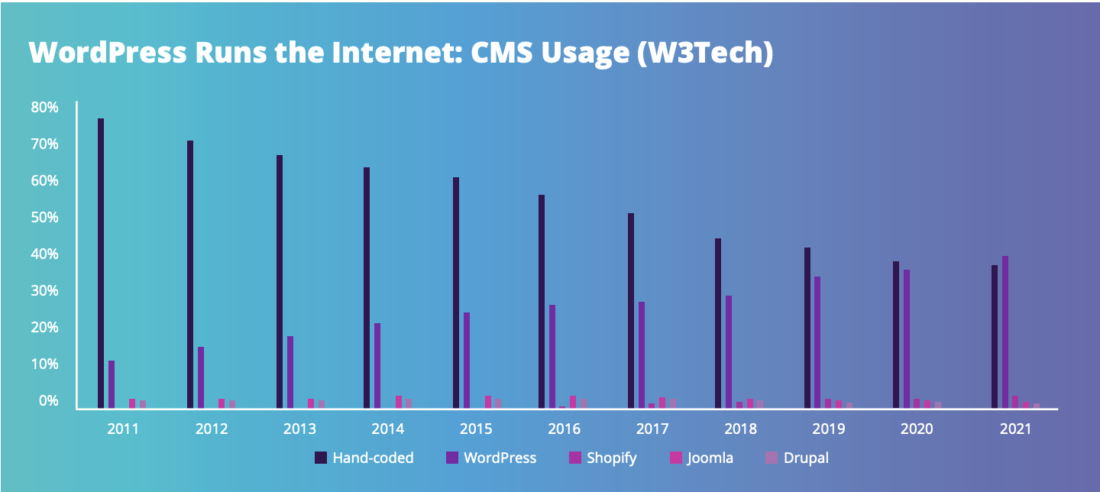 WordPress CMS is close to powering half of the internet.